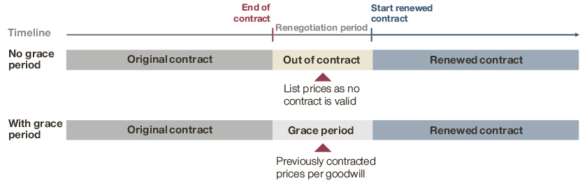 Grant grace period for contract renewals