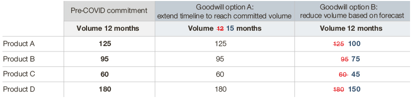 Show goodwill regarding committed volume