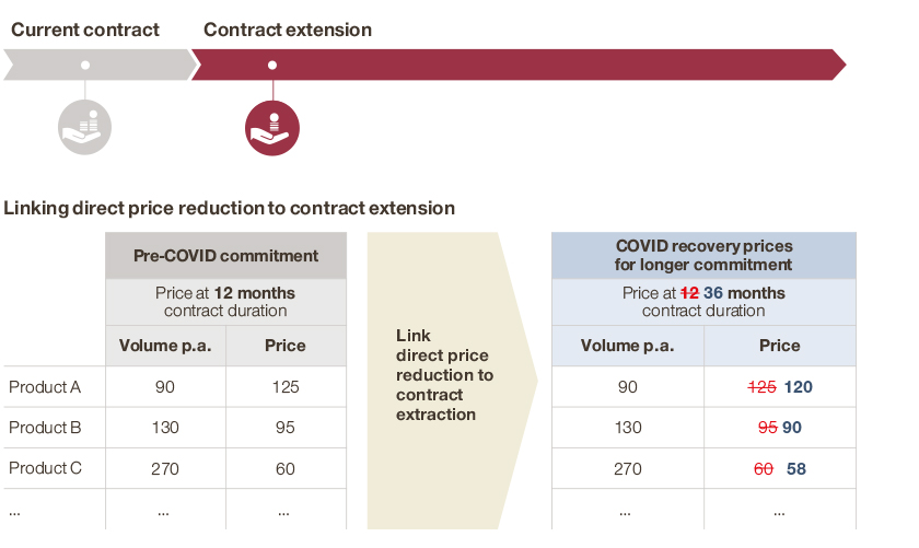 Contract duration