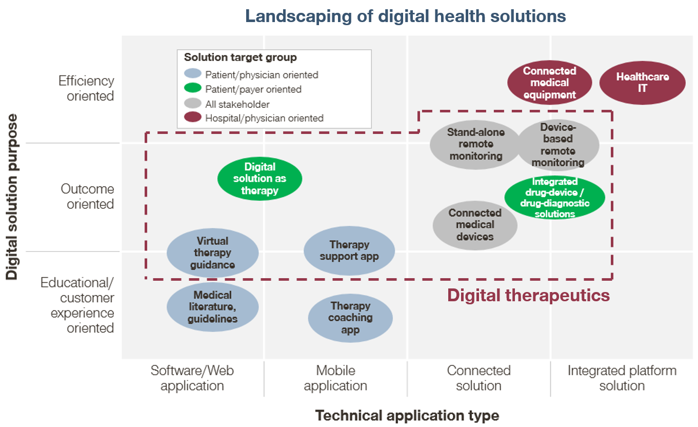 Monetizing Digital Therapeutics