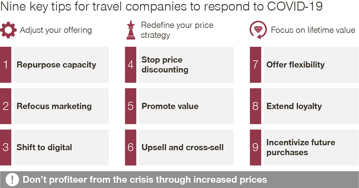 nine tip for travel industry to respond to corona crisis