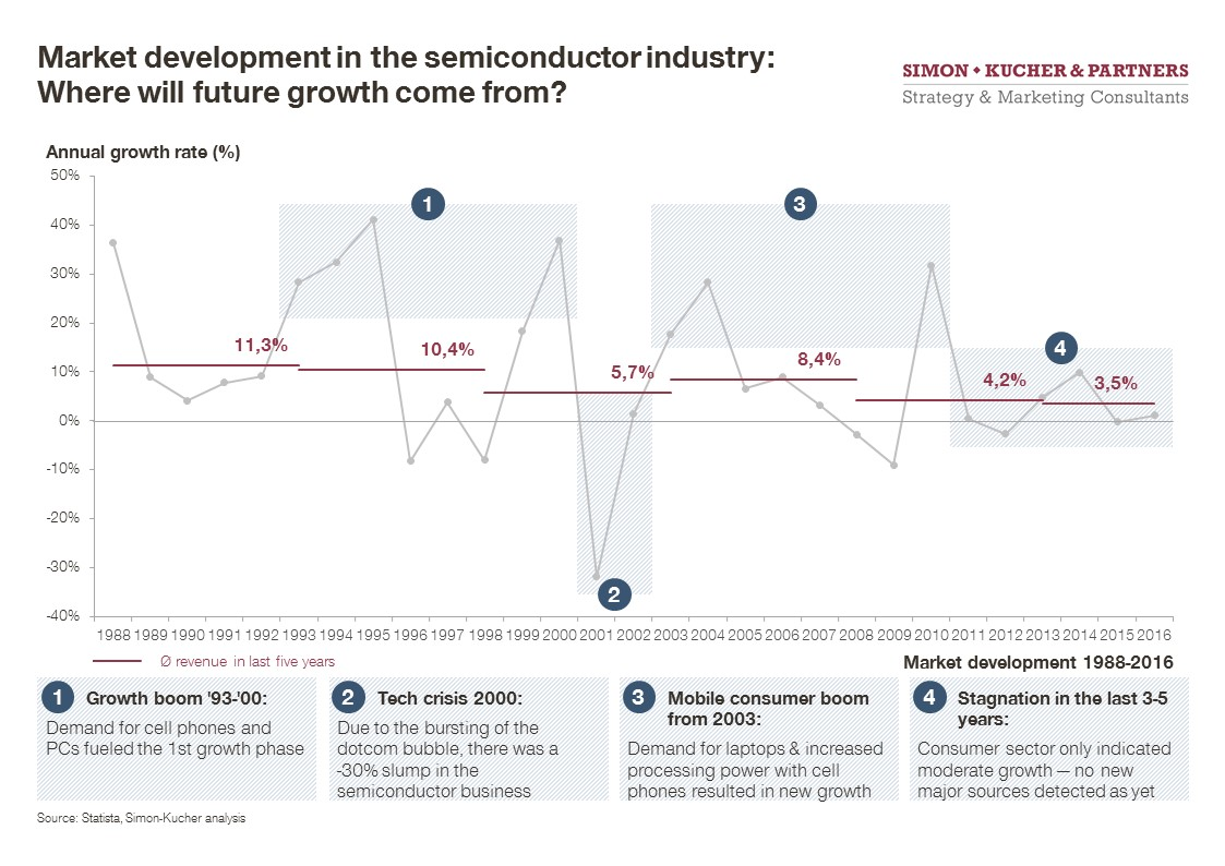 market development in the semiconductor industry