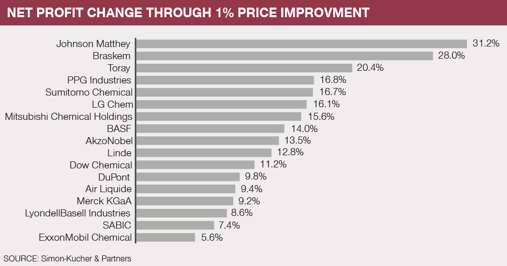 Net profit change through 1% price improvement