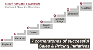 Sales & Pricing Initiatives
