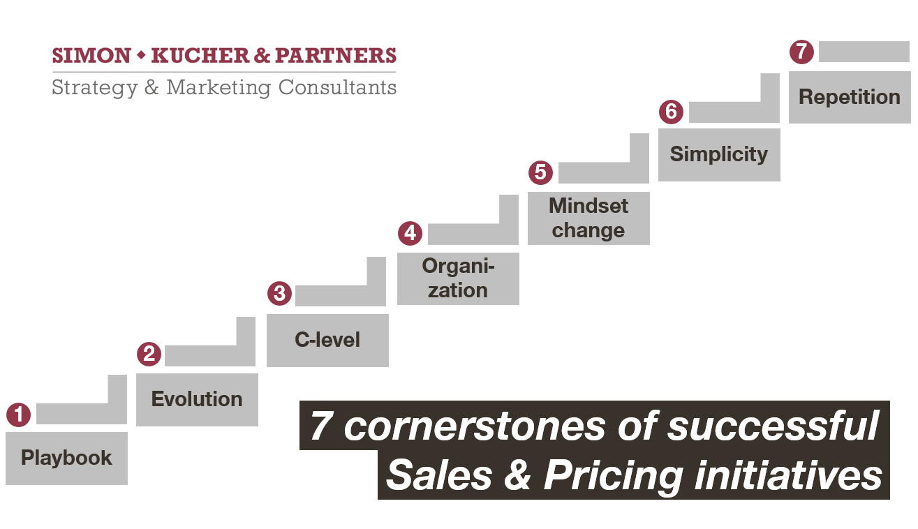 16 Cornerstones of Successful Sales and Pricing Initiatives